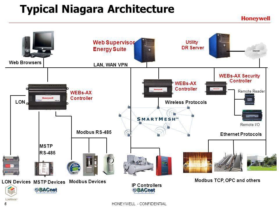 Typical Niagara Architecture